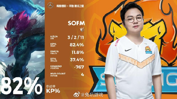 SofM for the fourth time won the MVP (best player) of the game in the LPL Spring 2020.