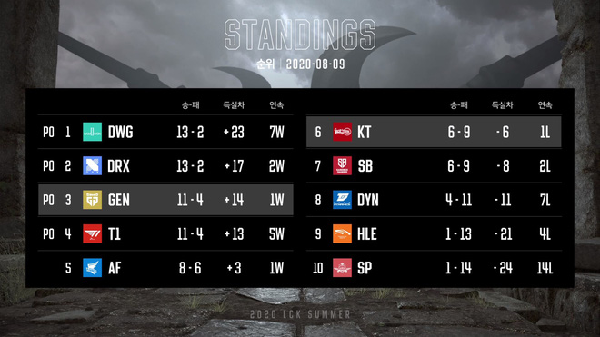 The playoff round rankings
